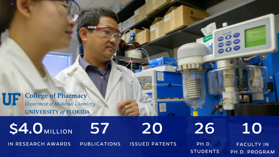 Department facts; $4.0 million in research funding, 57 publications, 20 issued patents, 26 Ph.D. students, 10 Ph.D. faculty